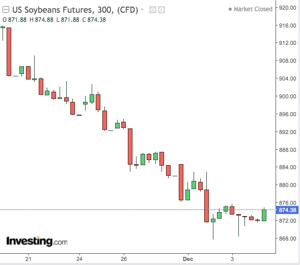 Soybean 300-Min Chart - Powered by TradingView