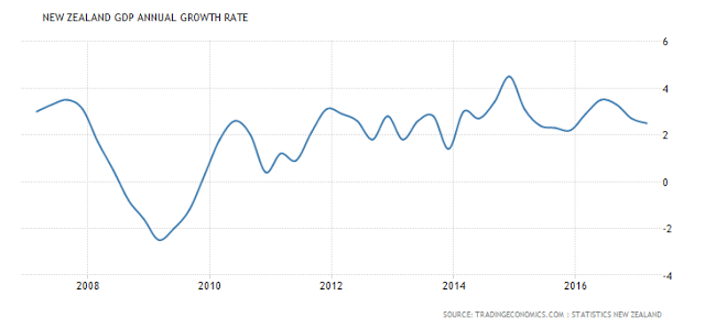 New Zwaland GDP Annual Growth Rate