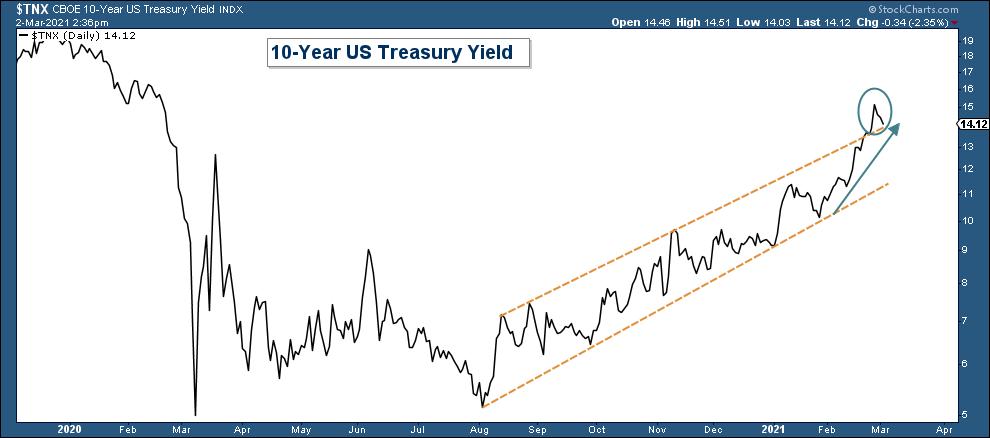10-Year US Treasury Yield.