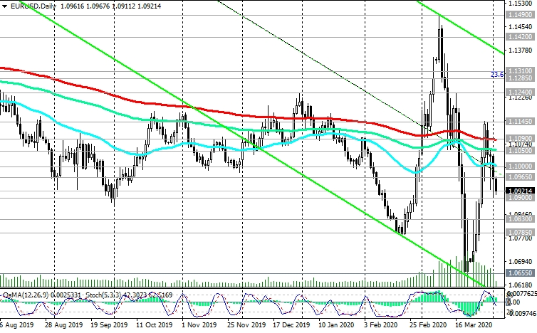 EUR/USD-Daily