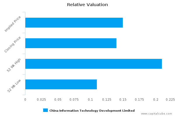 CNIT Relative Valuation