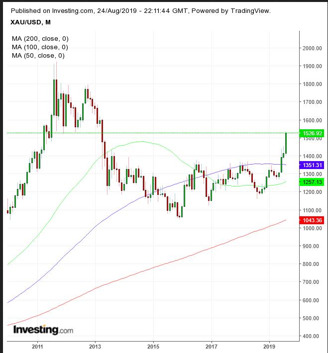 XAU/USD Monthly 2010-2019
