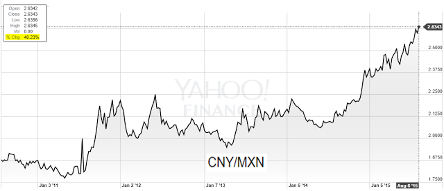 CNY/MXN 2010-2015