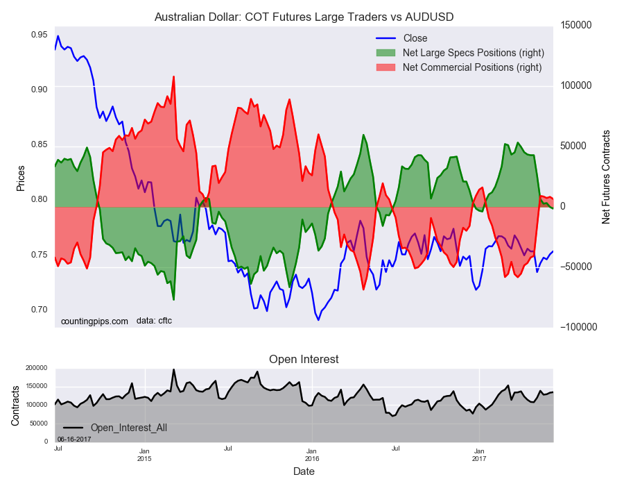 Australian COT Futures Large Traders Vs AUD/USD
