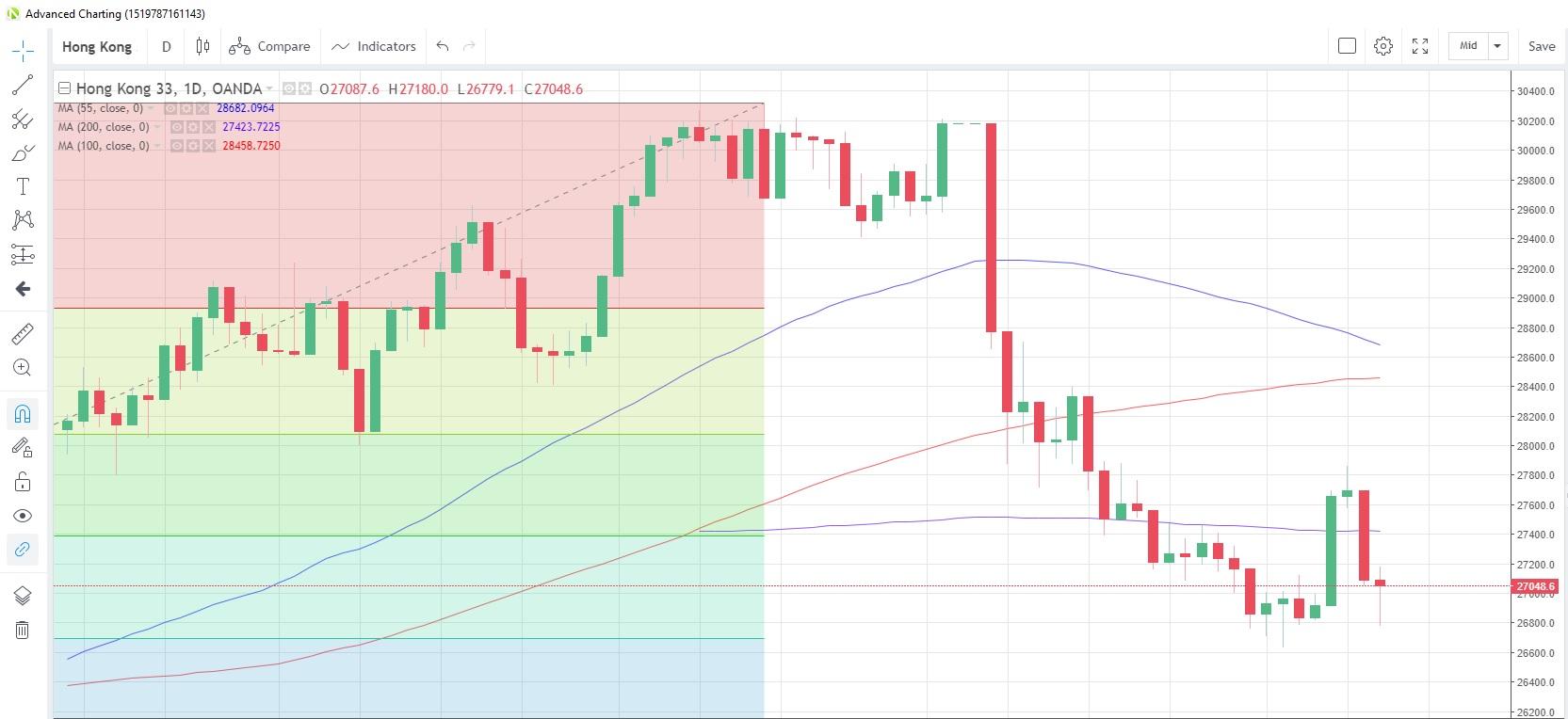 HK33HKD Daily Chart