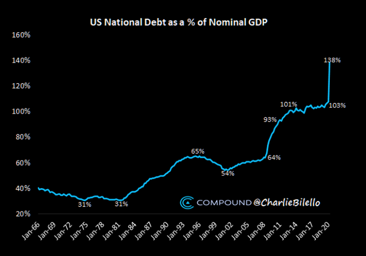 US National Debt As A % Of Nominal GDP