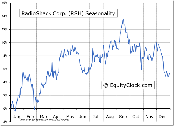 RSH Seasonal Chart