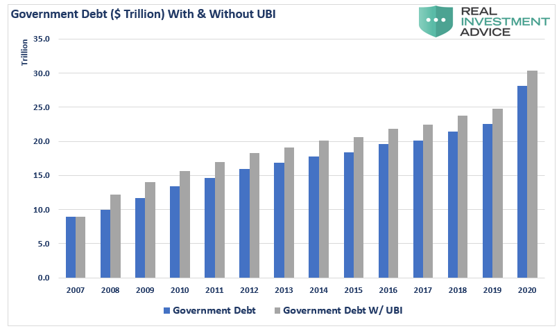 Government Debt With & Without UBI Chart