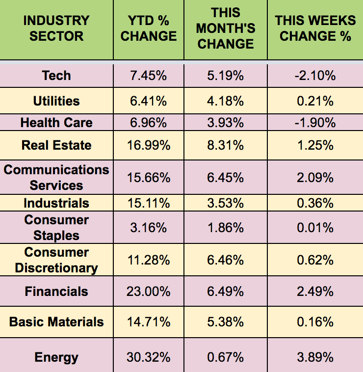 Sectors Weekly Chart