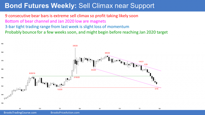 Bond Futures Weekly Candlestick Chart