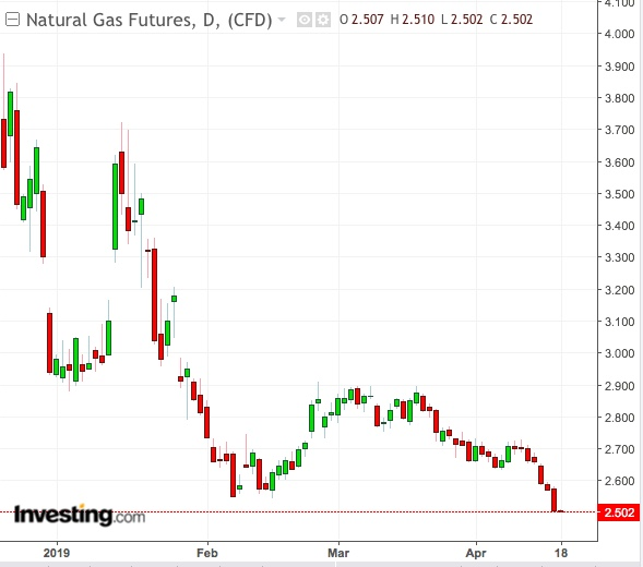 Is The Natural Gas Meltdown Finally Here?