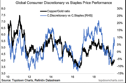 Global Consumer Discretionary Vs Staples Price Performance