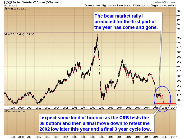 Chart of the day crb index to test 2009 bottom investing com