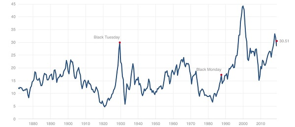 Shiller P/E Ratio