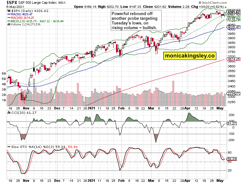 SPX Daily Chart.