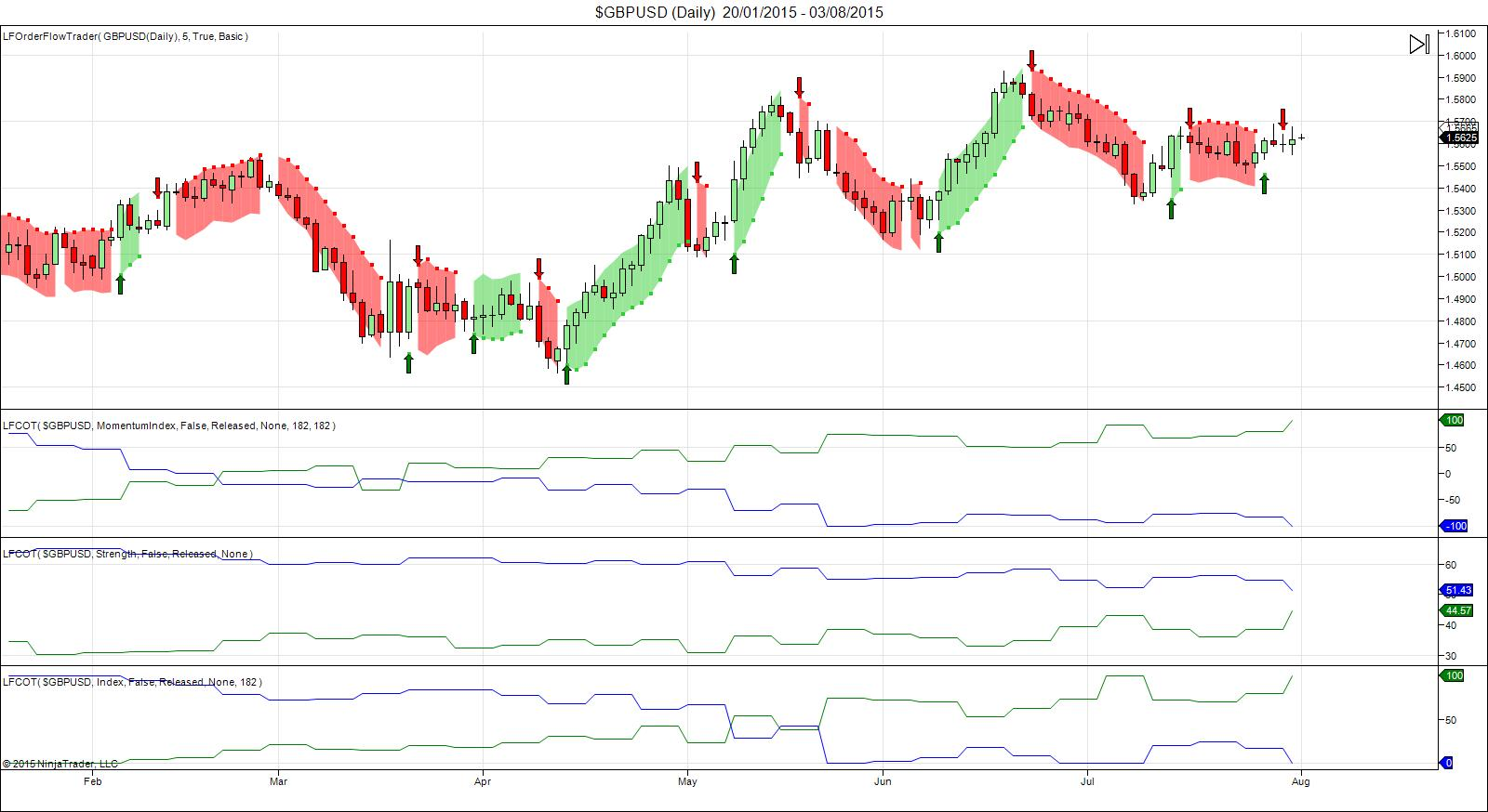 Weekly COT Report: USD Longs Paired Back | Investing com