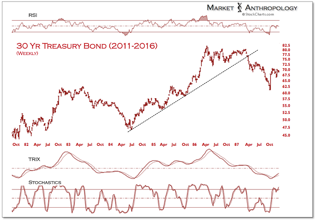 30 Yr Treasury Bond 2011-2016 Weekly