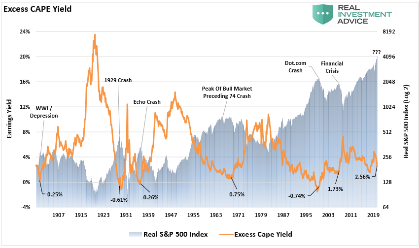 Excess CAPE Yield