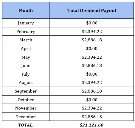 Lumpy Income Months