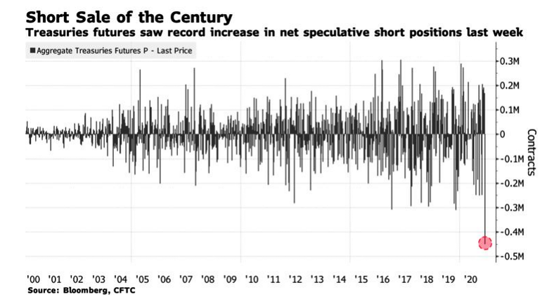 Short Sale Of The Century