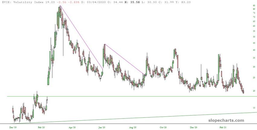 VIX Volatility Index Chart