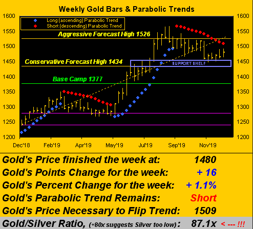 Gold Weekly Bars and Parabolic Trends