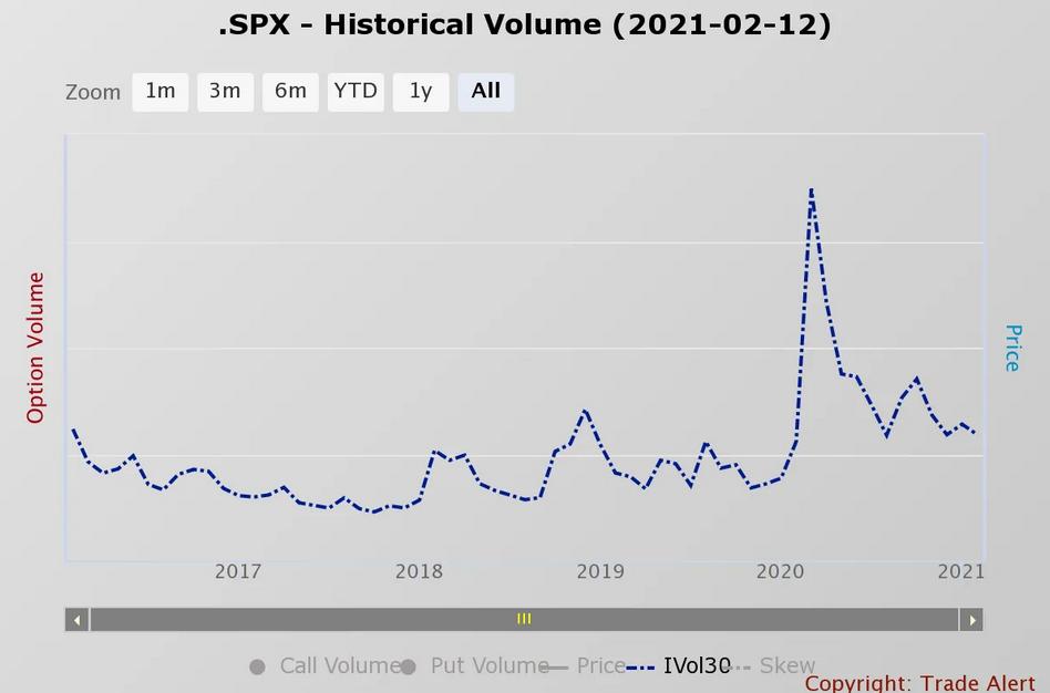 SPX - Historical Volume Chart