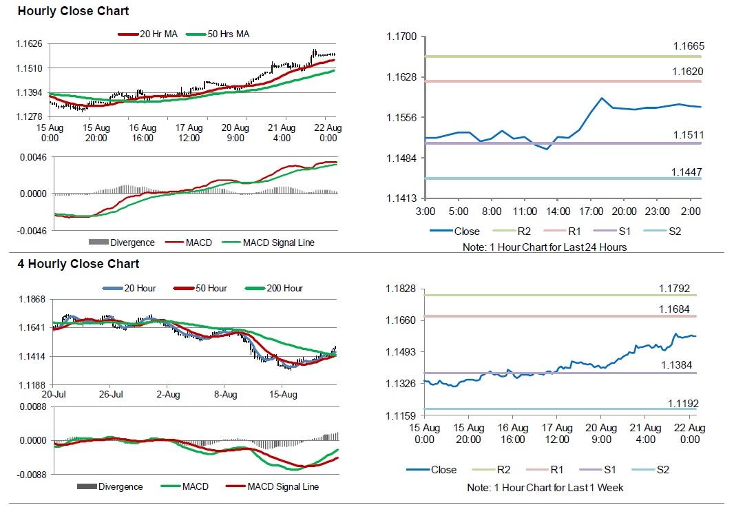 Eur Usd Hourly Close Chart
