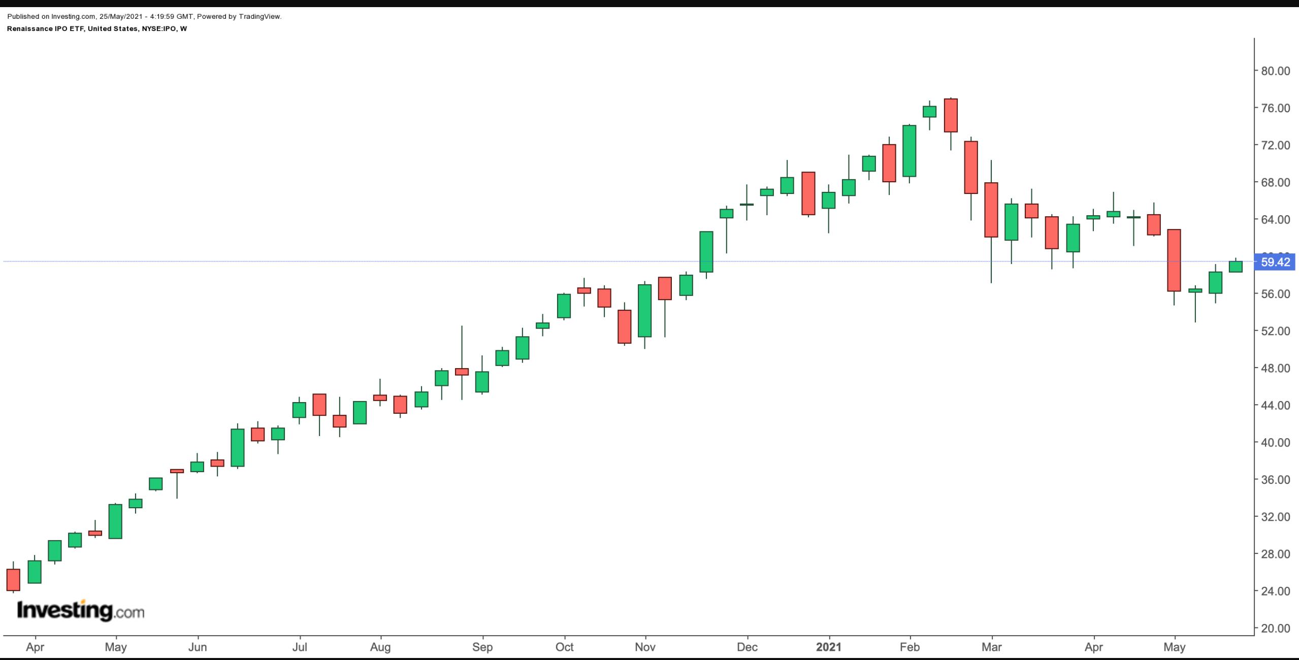 (IPO周线图来自英为财情Investing.com)