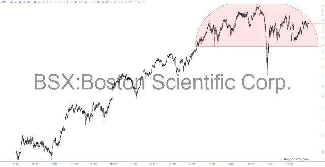 Boston Scientific Chart.