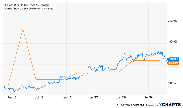 Best Buy (BBY): A Near-Dividend-Doubler in Just Three Years!
