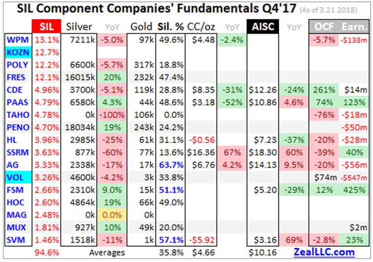 SIL Componet Companies Fundamentals Q417