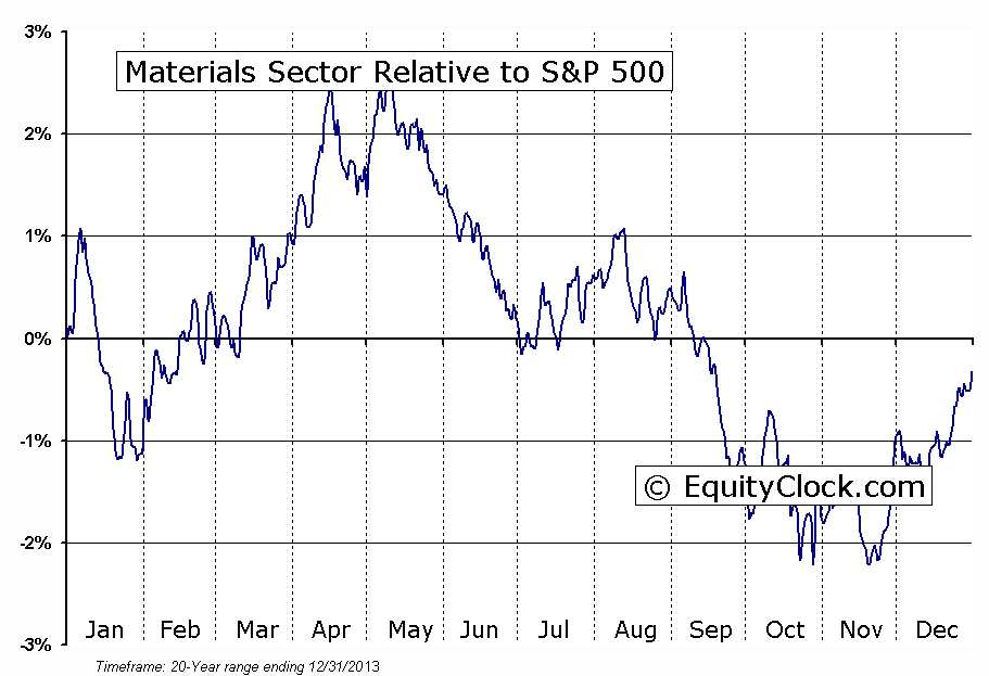 Materials Sector Relative to the S&P 500
