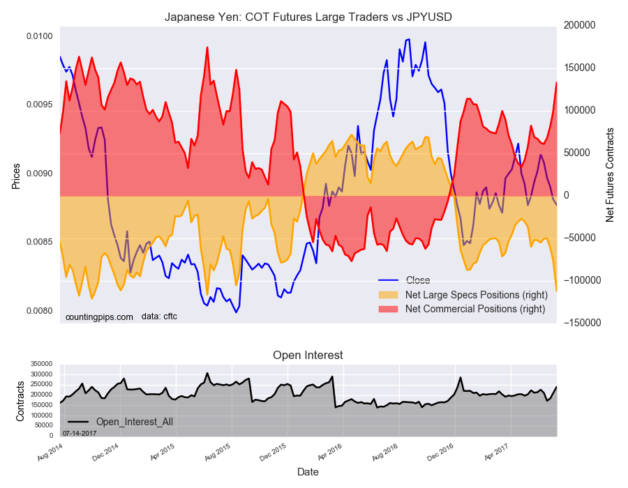 Japanese Yen: COT Futures Large Traders Vs JPY/USD