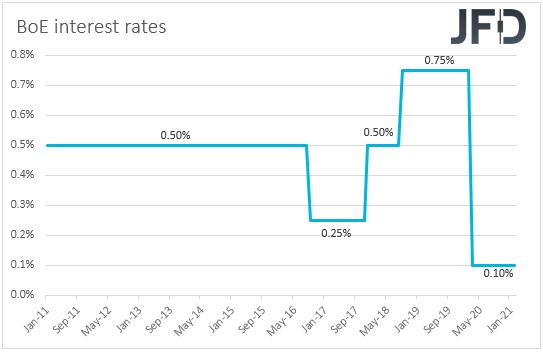 BoE interest rates