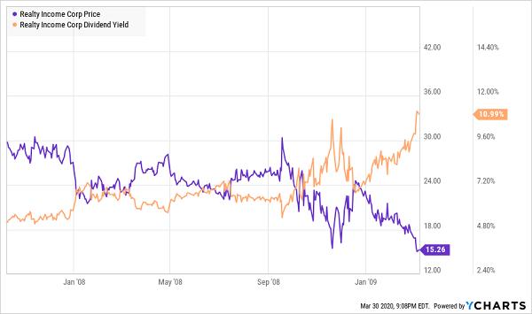 O Price Yield Chart