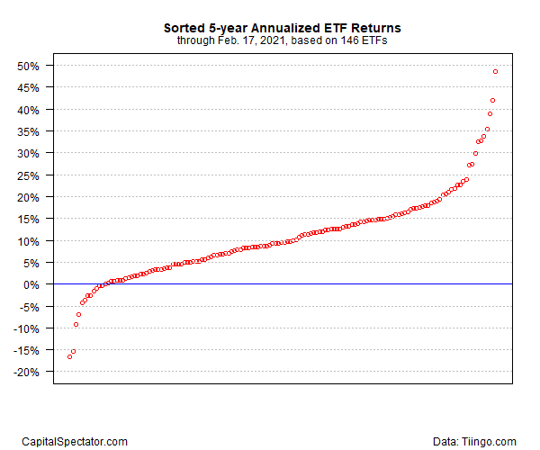 Sorted 5-Year Annualized ETF Returns Chart