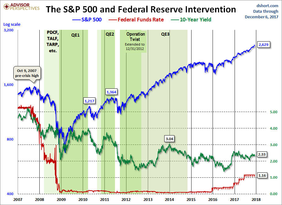 Fed Intervention
