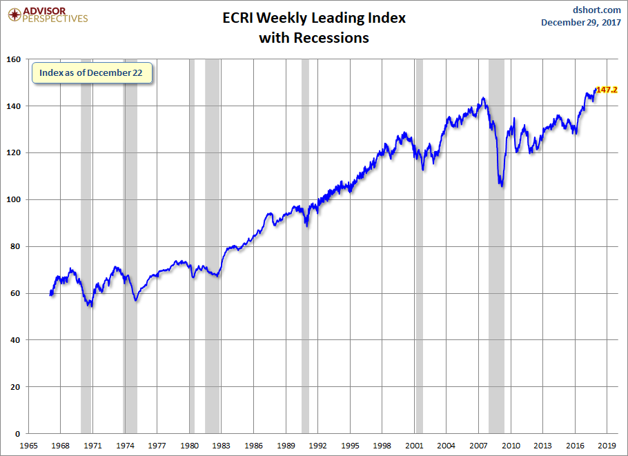 WLI with Recessions