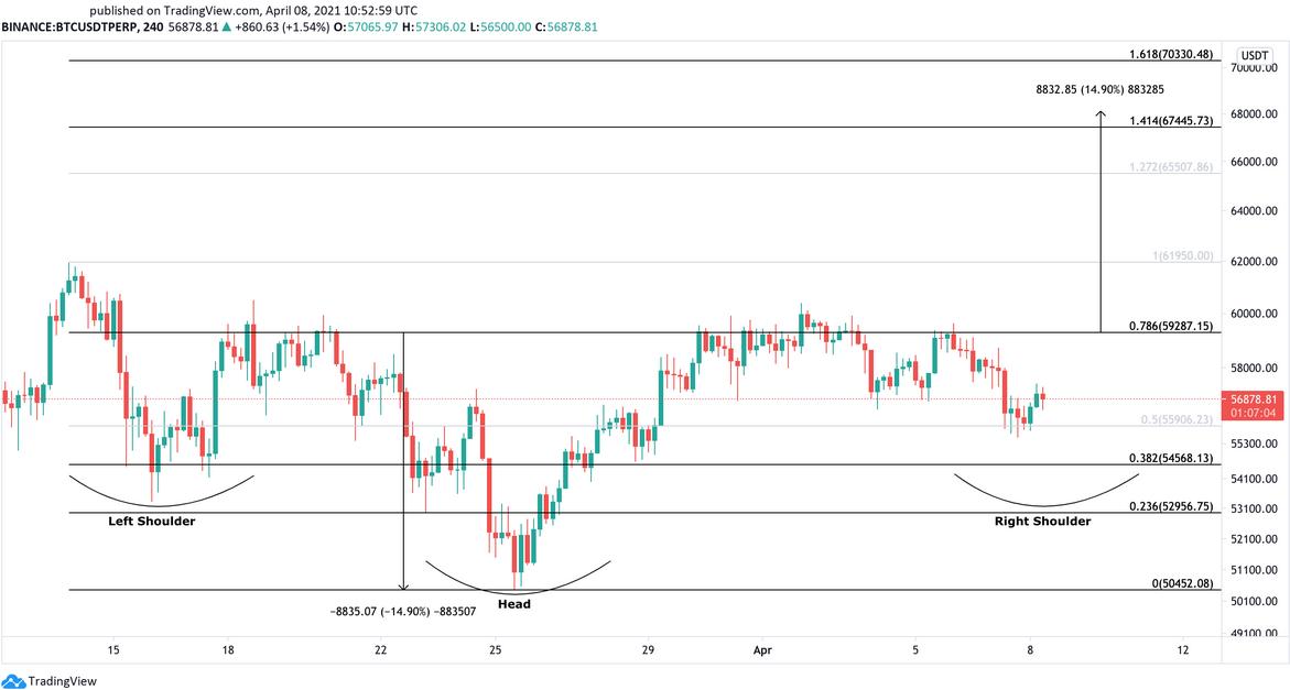 BTC/USD 240 Minute Chart