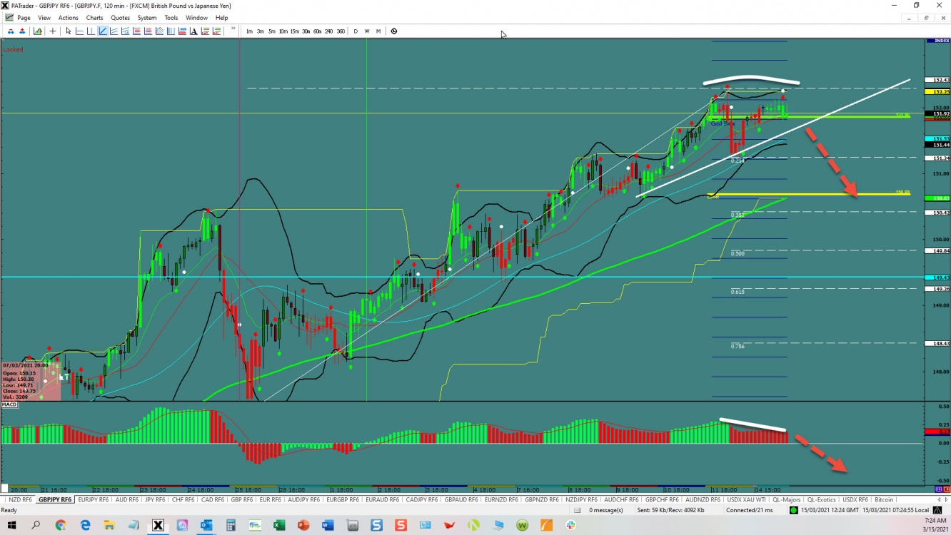 GBP/JPY topping out