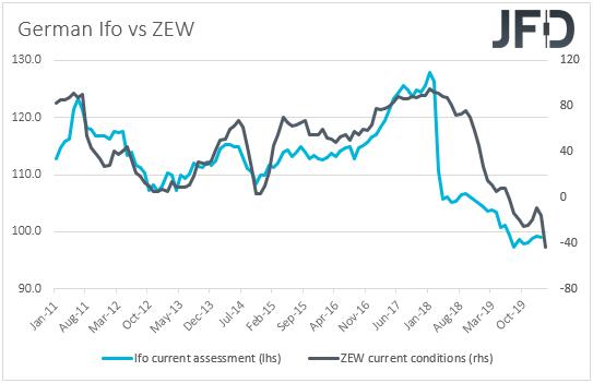 Ifo vs ZEW surveys