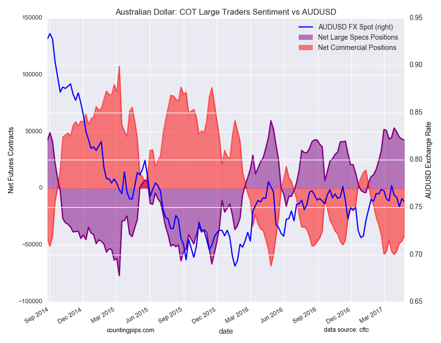 Australian Dollar: COT Large Traders Sentiment Vs AUD/USD