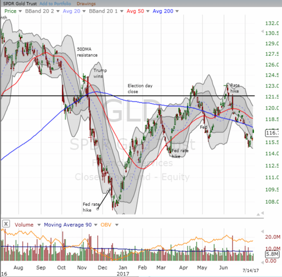 GLD likely printed a double-top between April and June