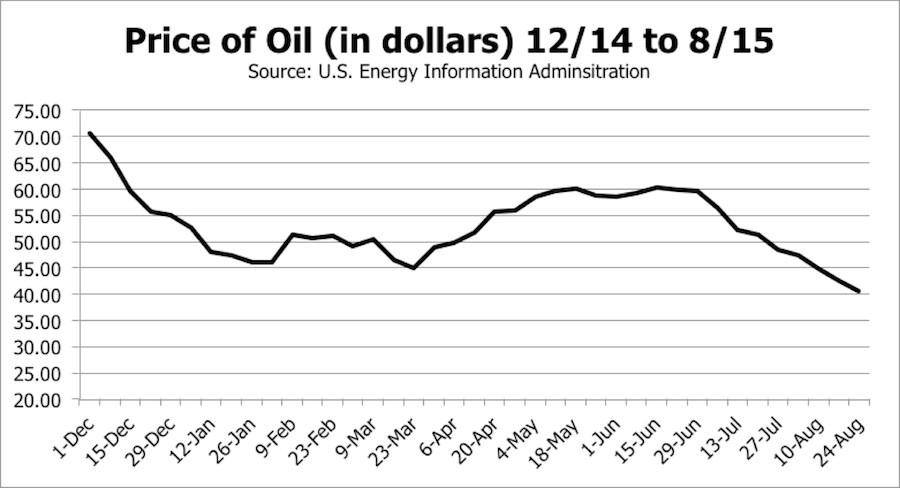 Oil Price in USD 2014-2015