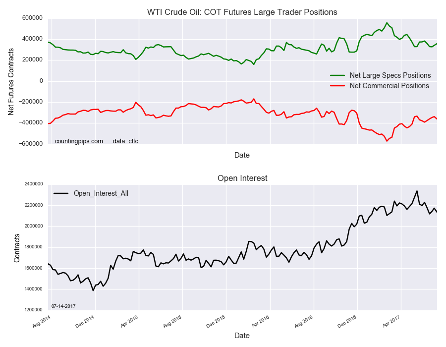 WTI Crude Oil COT Futures Large Traders Positions