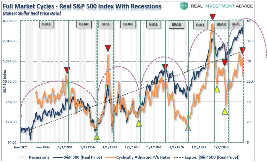 دورة السوق الكاملة