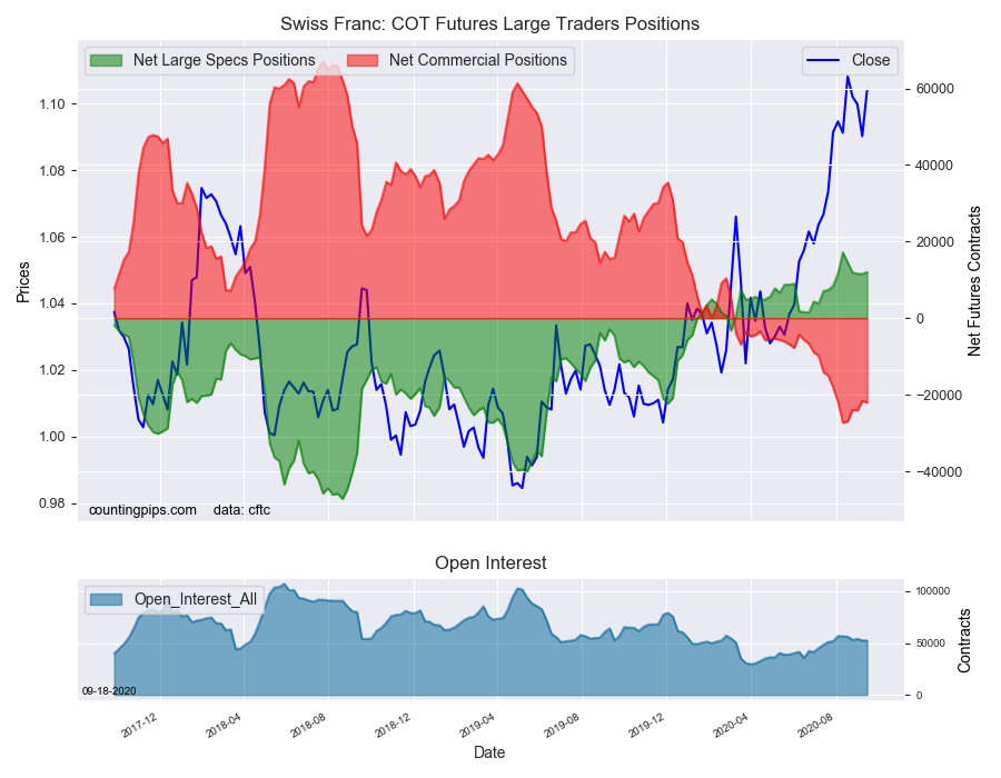 CHF COT Futures Large Traders Positions