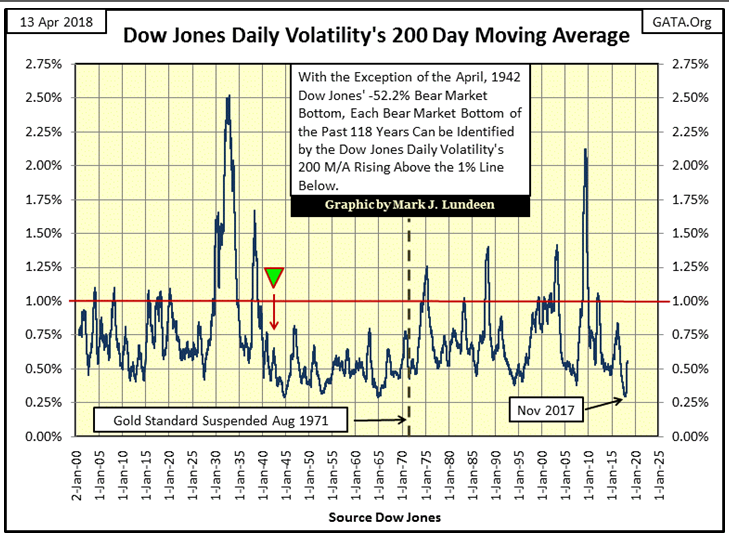 Dow Jones Daily Voaltility 200 Day Moving Average