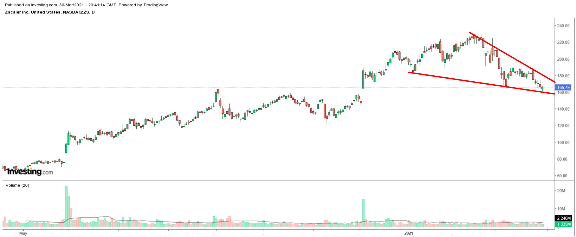 Zscaler Chart